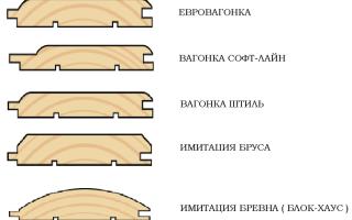 Виды вагонки для внутренней отделки