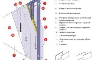 Какой профиль нужен для стен из гипсокартона