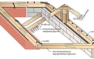 Что такое мауэрлат в строительстве крыши